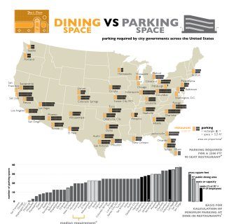 A parking study by Architect Sam Goodman illustrates the unbalanced relationship between American cities and parking spaces. Image obtained from http://www.theatlanticcities.com/.