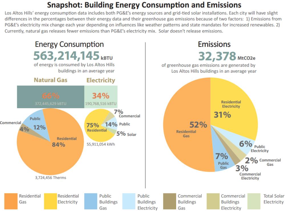 Los Altos, CA Emissions