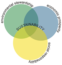 The three factors of a truly sustainable system. Image from wbdg.org.