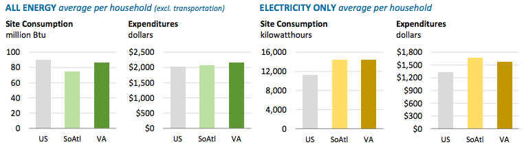 Graphic from the US EIA