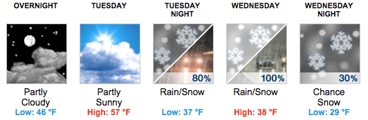 Charlottesville Forecast