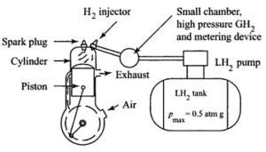hydrogen-fuel-stroke-engine